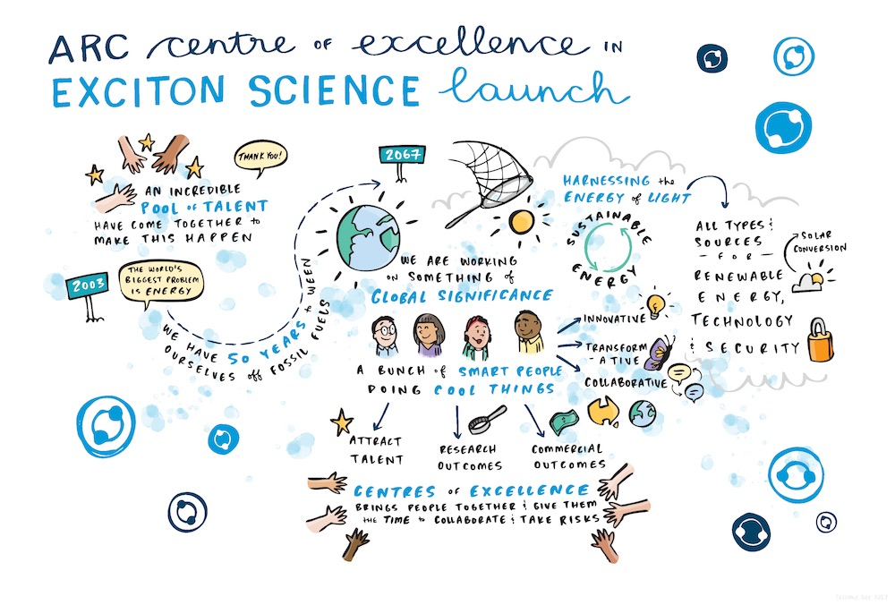 Graphic recording of the event by Jessamy Gee of Think in Colour.